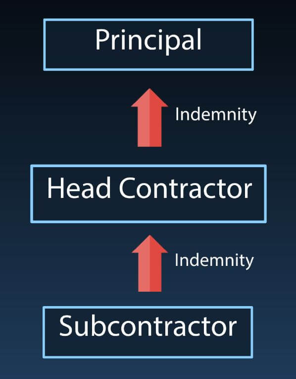 Diagram of indemnity clauses